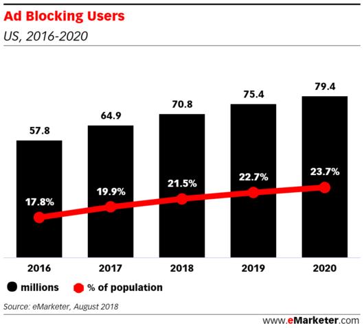 Le nombre de bloqueurs de publicité aux USA augmente avec le temps.